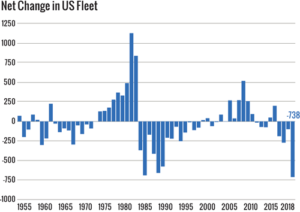 The net change in the US available fleet this year was 738. This change is the result of 818 rig deletions, offsetting a total of 80 rig additions. This is the largest net decrease in the size of the US fleet for the past 13 years.