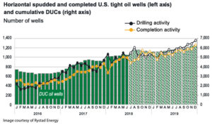 Drilling activity increases in Q3 2018 resulted in additions to the DUC inventory. A relatively flat evolution of both DUCs and horizontal oil completions are expected in the next two to three quarters before there will be a new wave of gradual growth in the second half of 2019, once pipeline bottlenecks in the Permian are eased.