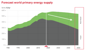 By 2050, the primary energy mix will be split equally between fossil and non-fossil sources in the two main energy sectors: electricity/power and transportation. Fossil fuels provide 81% of the world's energy today.