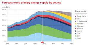 Oil supply will flatten between 2022 and 2028, then fall significantly when electric vehicles gain momentum. Gas is expected to peak in the 2030s. Together, oil and gas will account for 44% of the world's energy supply in 2050, compared with 53% today.