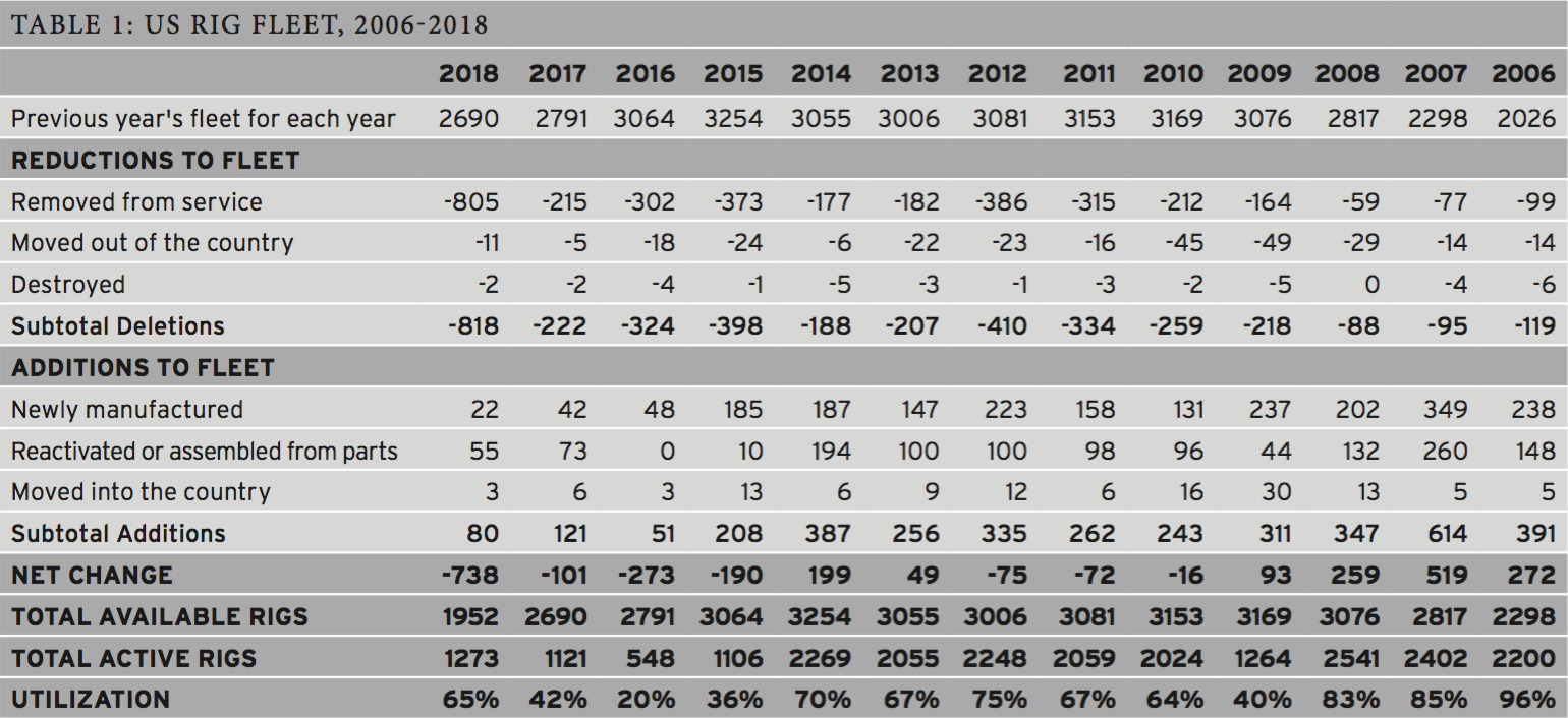 Table 1: US Rig Fleet, 2006-2018