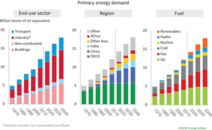 The 2018 BP Energy Outlook examines energy transition by sector, region and fuel type in a variety of scenarios. The Evolving Transition scenario suggests growth in emerging markets will outpace that in developed countries. Industrial use will account for about half of the overall increase in demand growth by 2040, while growth in transportation is much slower. Renewable energy is the fastest-growing energy source globally.