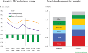 Increasing prosperity in emerging Asian markets will account for two-thirds of the growth in energy demand and consumption, with gross domestic product (GDP) anticipated to double by 2040.