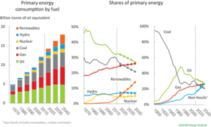 The rapid growth in renewable energy is contributing to a more diversified energy mix. By 2040, oil, gas, coal and non-fossil fuels are projected to each provide around 25% of the world's energy. This would be the most diversified fuel mix in history.