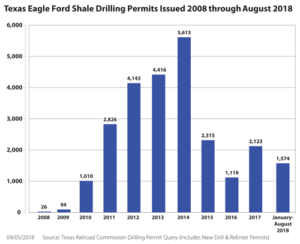 Activity in the Texas Eagle Ford peaked in 2014 when the Texas Railroad Commission issued 5,613 drilling permits. In 2017, the commission issued just 2,123 permits, and only 1,574 permits have been issued in the first three quarters of 2018.