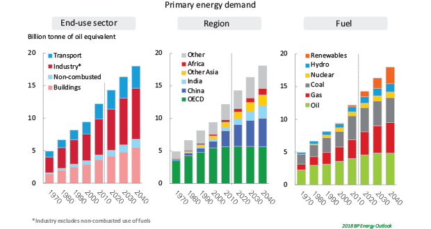 Forecasts through 2050 suggest balanced mix of fuel sources