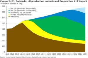 With activity migration towards federal lands where permit processing times are much longer, Rystad Energy expects to see gradual decline in activity as current permit inventory depletes. In such scenario, we see DJ oil production peaking in early 2021 and falling below current production levels by 2023-2024.