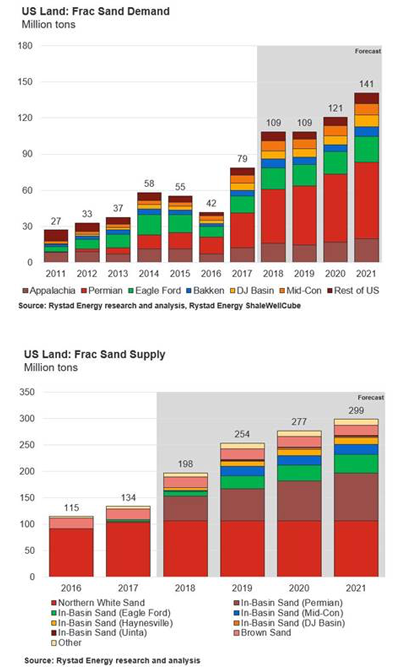 While frac sand demand is forecast to stay flat at current oil price levels, frac sand supply is forecast to increase by 28% in 2019, Rystad Energy research shows.