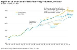 The OPEC+ countries must cut 2019 supply growth by 1.5 millionBPD if they want oil prices back above $70 next year.
