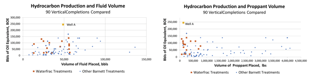 Figures 1 (left) and 2: A total of 90 vertical completions were compared for their hydrocarbon production against their volume of fluids placed and their volume of proppant placed. The top-performing well, Well A, was completed with waterfrac sweep treatments. The volume of fluid placed in this well was less than 50,000 bbl of water and the volume of total proppant placed was less than 200,000 lb.