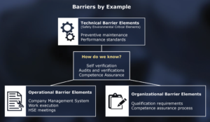 Self-verification; audits and verifications; and competence assurance are ways in which an organization can ensure the effectiveness of its barriers, whether technical, organizational or operational.