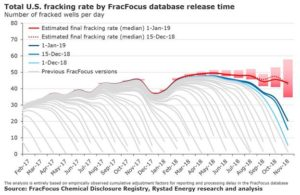 According to FracFocus, a national US database, the uncertainty range for November remains significant.