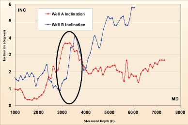 Plot inclination vs measured depth offset wells primary zone deviation initiation