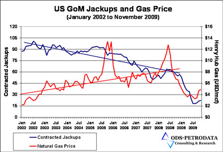 Are there just not enough new prospects in the shallow-water Gulf of Mexico anymore? This disconnect between natural gas prices and jackup utilization would suggest so, said Tom Kellock, ODS-Petrodata.