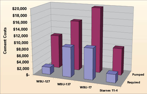 Figure 20: A cost comparison of cement pumped versus cement required for the four wells. The cement circulated was on average 15.5% of the excess pumped.