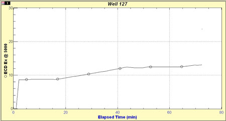 Figure 10: Modeled ECD at a depth of 1,508 ft in WBU 127 with 3.5-in. liner inside 15.5-in. existing casing.