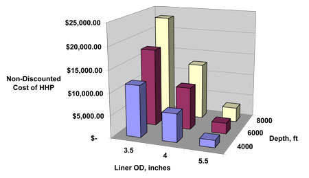 Figure 19: Comparison of HHP costs (non-discounted) for frac at 25 bpm at a pressure of less than 5,000 psi.