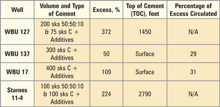 Table 3:Focus Wells of Cement Study