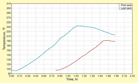 Figure 5: The cement-placement temperatures of Well G #1 as calculated by the temperature-simulation software.