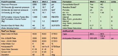 Table 1 (left) shows the pre-design fluid and rock reservoir parameters for Well I and Well II.