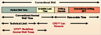 Figure 2: Controlled pressure drilling can reduce or eliminate both recordable nonproductive time and invisible lost time.