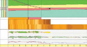 Figure 1: Using an integrated software system, correlation of the pre-drill log property model can be achieved while drilling using multiple=