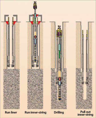 Figure 1: Many NCS fields suffer formation instability or depletion. Liner while drilling has been considered promising in these situations. Above is the SDL operational procedure.