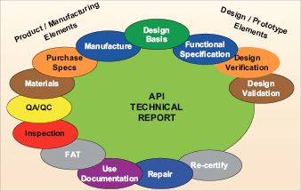 The API PER15K HPHT report will level the playing field for competitive analysis when it comes to HPHT equipment because all manufacturers will have one standard to perform to, said PER15K chairman Jim Raney. This graph shows the elements required to complete the equipment manufacturing process.