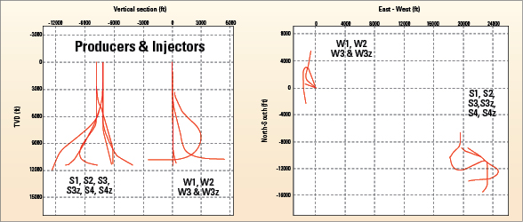 Figure 1: Well profiles for the operator's drilling campaign show the complexity of the producer and water-injector wells required.