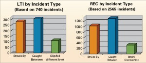 "For both LTIs and recordables, ""struck by"" and ""caught between""   took up the largest percentages. ""Slip/fall different level"" and   ""strain/overexertion"" were other top causes."
