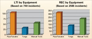 """Pipe/collars/tubulars"" is the equipment category responsible for  the most lost-time injuries and recordable incidents."