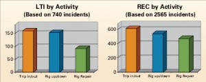 "By activity, ""tripping in/out"" is the operation that involves the   most lost-time and recordable injuries."