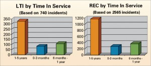 Employees with between one to five years of service had the  highest number of LTIs and recordables, followed by those with zero to  three months of service.