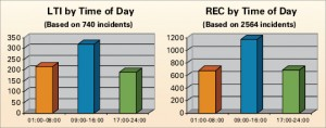 09:00-16:00 hours was the leading category in lost-time injuries and recordable incidents by time of day.