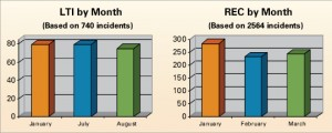 By month, January and July accounted for the most LTIs while January accounted for the most recordables.