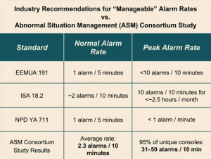 Figure 3: One study found a frequency peak of 31 to 50 alarms every 10 minutes during non-normal operations on rigs – much higher than deemed manageable.