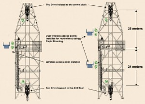 Figure 5: To implement Figure 4's wireless configuration to an existing top drive, a wireless access point could be placed approximately halfway up the derrick. The other wireless access point would be installed on the top drive itself. Furthermore, the configuration can be made redundant by adding a second wireless access point.