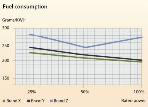 Figure 4: Brand X shows a fuel efficiency advantage with a large displacement-to-BHP ratio. Fuel is a major operating cost on a rig, and there are significant differences in fuel consumption rates between brands. Since diesel engines are most fuel efficient at full power, it is important not to oversize the generator sets for the job.