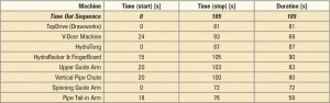 Table 1: Initial-design trip-out times.