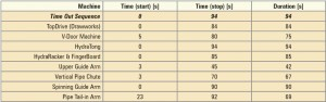 Table 2: Initial-design trip-in times.