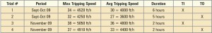 Table 3: Tripping speeds during training (stands and ft/hour).