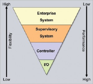 Figure 1: There can be a trade-off between communication flexibility vs performance. The I/O subsystem typically has the highest data exchange but lowest flexibility. Enterprise systems, the highest level in the control system tier, are rarely used for machine data exchanges.