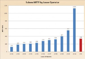 Figure 2: Subsea MTTF was correlated by lease operator and their relative sizes. An additional 15 lease operators had no associated failures.
