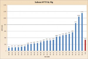 Figure 5: Subsea MTTF by rig. An additional 13 rigs had no  associated failures.