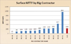 Figure 8: Surface MTTF by rig contractor. The authors of the study found that there was more variation in performance from rig to rig than from contractor to contractor. Rig staff was thought to be the primary explanation.