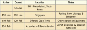 Table 1: The drillship departed Korea on 5 January and arrived in Brazil by 25 February.