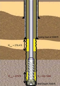 Figure 2: Illustration of kick tolerance calculation for Well A using the industry's current approach. Calculated Hmax is applied to the bottom of the well, and kick volume at bottom around the BHA, V2, is calculated using Hmax and annular capacity at the bottom of the well. The kick tolerance is the smaller of the two volumes between V1 (Figure 1) and V2 (Figure 2).