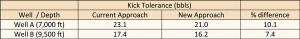 Table 2: Kick tolerance results of the current industry approach versus the new approach, as well as the error percentages.