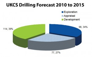 Exploration, appraisal and development wells are projected to take up roughly equal percentages of the UKCS drilling market through 2015.