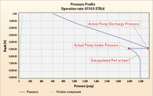 Figure 1 shows how the actual ESP intake and differential pressures were derived for Well A (no treatment). Then those values can be extrapolated to derive the flowing bottomhole pressure (FBHP) (2,140 psi), which is then used to calculate the actual Productivity Index (PI) of 47 RB/d/psi.